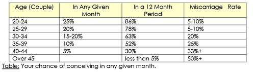Your chance of conceiving in a given month