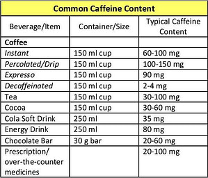 Caffeine Content- when trying to conceive