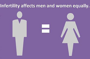 Infertility affects men and women equally